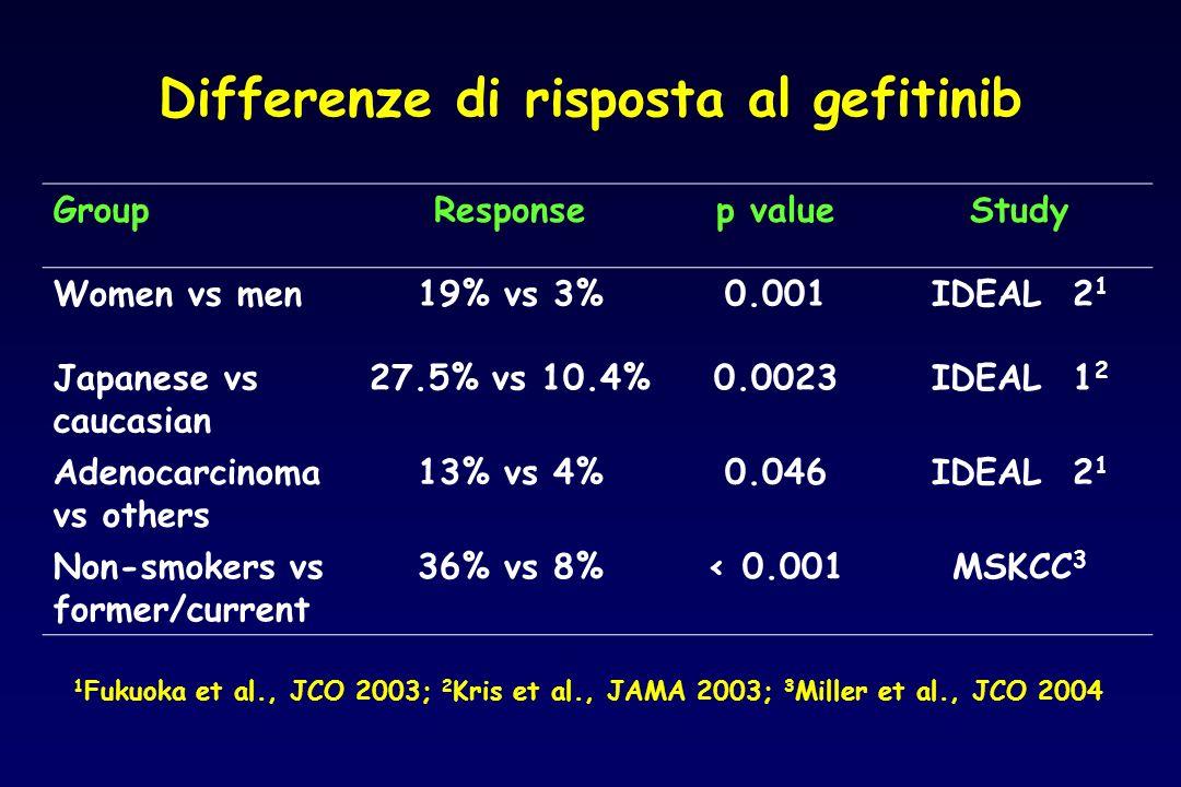 Differenze di risposta al gefitinib GroupResponsep valueStudy Women vs men19% vs 3%0.001IDEAL 2 1 Japanese vs caucasian 27.5% vs 10.4%0.0023IDEAL 1 2