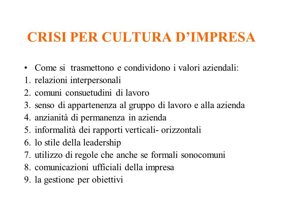 CRISI PER CULTURA DIMPRESA Come si trasmettono e condividono i valori aziendali: 1.relazioni interpersonali 2.comuni consuetudini di lavoro 3.senso di