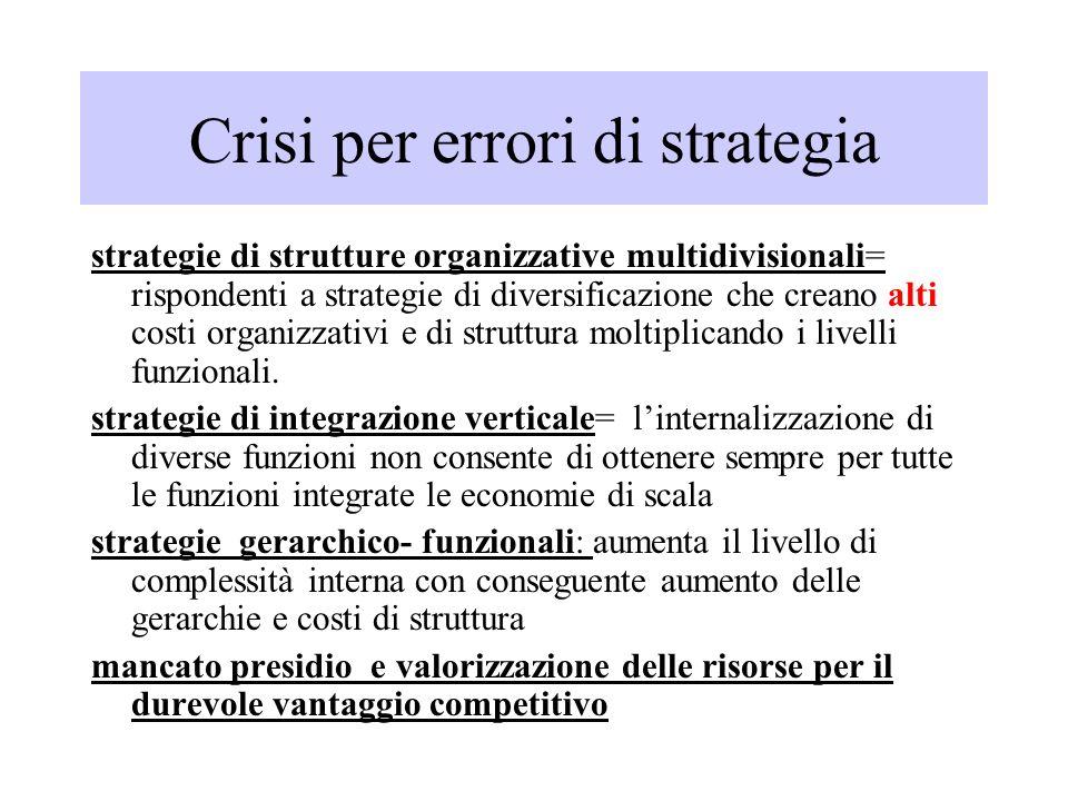 Crisi per errori di strategia strategie di strutture organizzative multidivisionali= rispondenti a strategie di diversificazione che creano alti costi organizzativi e di struttura moltiplicando i livelli funzionali.