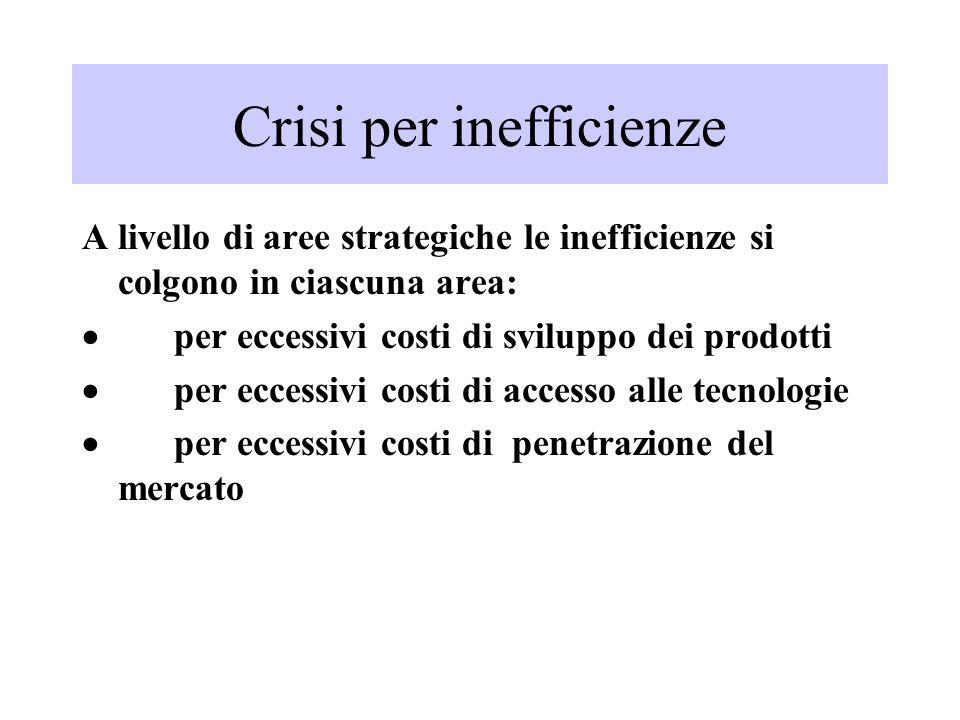 Crisi per inefficienze A livello di aree strategiche le inefficienze si colgono in ciascuna area: per eccessivi costi di sviluppo dei prodotti per ecc