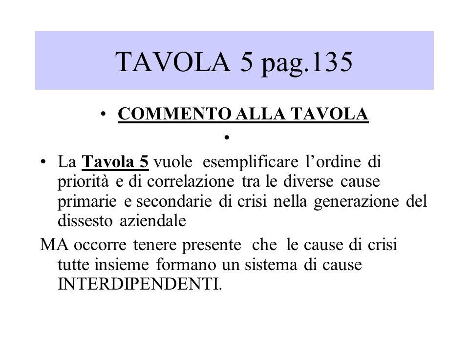 TAVOLA 5 pag.135 COMMENTO ALLA TAVOLA La Tavola 5 vuole esemplificare lordine di priorità e di correlazione tra le diverse cause primarie e secondarie