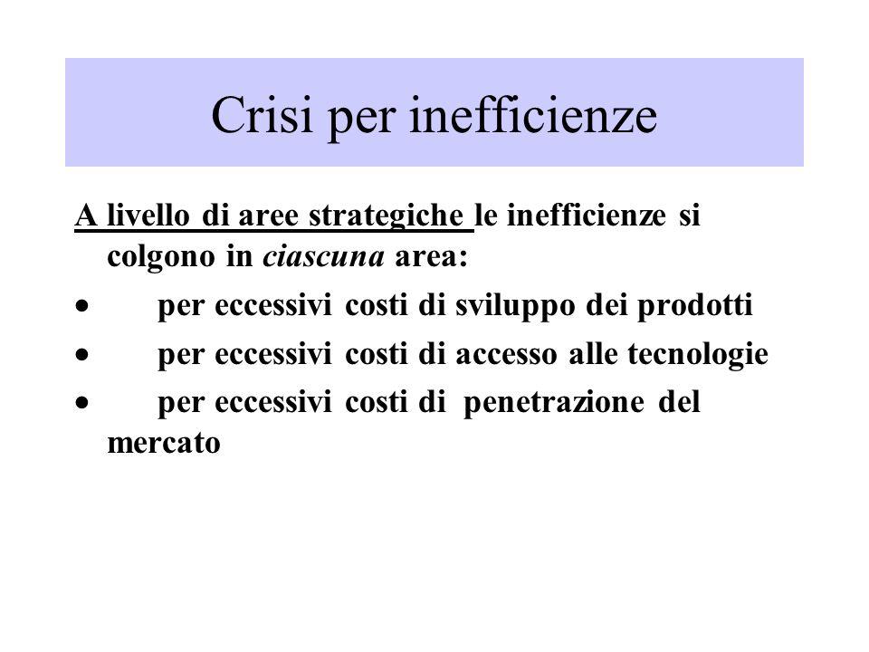 Crisi per inefficienze A livello di aree strategiche le inefficienze si colgono in ciascuna area: per eccessivi costi di sviluppo dei prodotti per eccessivi costi di accesso alle tecnologie per eccessivi costi di penetrazione del mercato