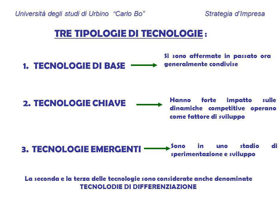 Università degli studi di Urbino Carlo Bo Strategia dImpresa TRE TIPOLOGIE DI TECNOLOGIE : 1. 1.TECNOLOGIE DI BASE 2.TECNOLOGIE CHIAVE 3.TECNOLOGIE EM