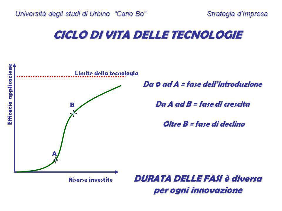 Università degli studi di Urbino Carlo Bo Strategia dImpresa CICLO DI VITA DELLE TECNOLOGIE Risorse investite Efficacia applicazione Limite della tecn