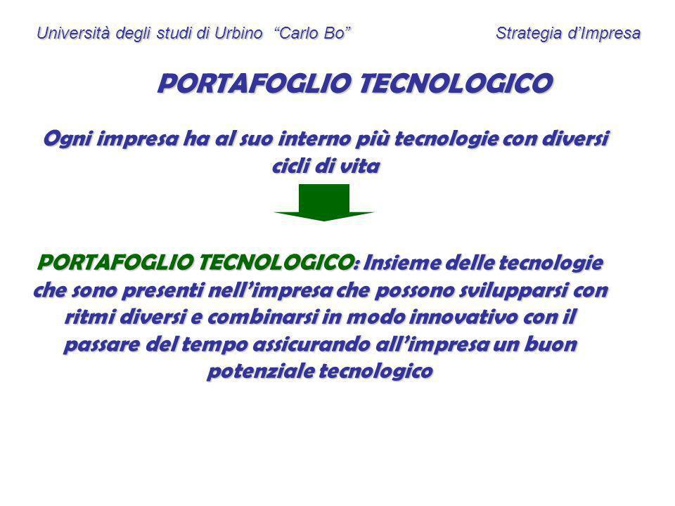 Università degli studi di Urbino Carlo Bo Strategia dImpresa PORTAFOGLIO TECNOLOGICO Ogni impresa ha al suo interno più tecnologie con diversi cicli d
