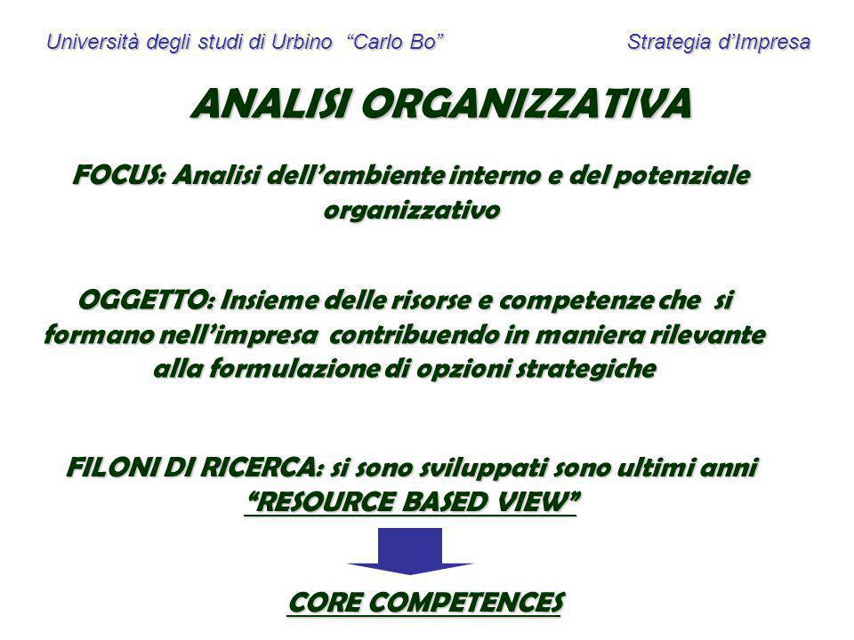 Università degli studi di Urbino Carlo Bo Strategia dImpresa ANALISI ORGANIZZATIVA FOCUS: Analisi dellambiente interno e del potenziale organizzativo