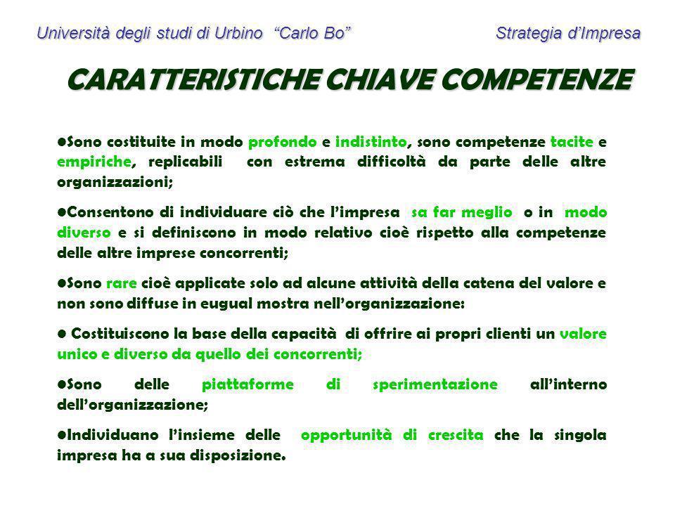 Università degli studi di Urbino Carlo Bo Strategia dImpresa CARATTERISTICHE CHIAVE COMPETENZE Sono costituite in modo profondo e indistinto, sono com
