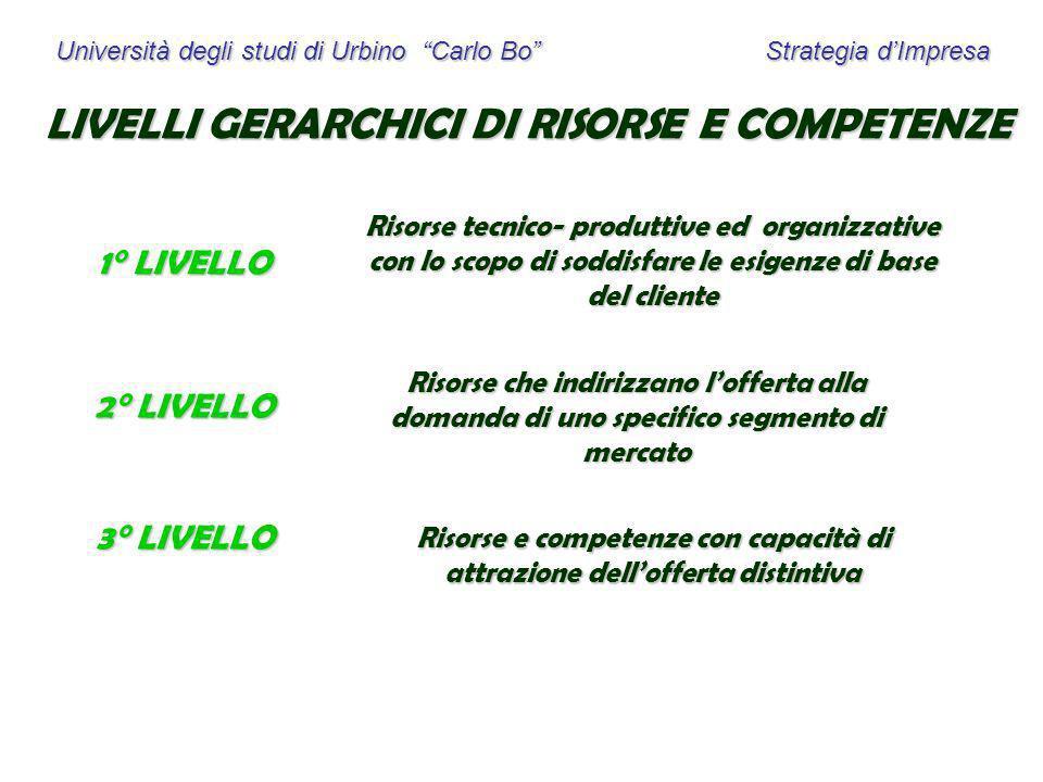 Università degli studi di Urbino Carlo Bo Strategia dImpresa LIVELLI GERARCHICI DI RISORSE E COMPETENZE 1° LIVELLO 2° LIVELLO 3° LIVELLO Risorse tecni