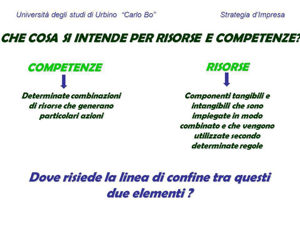 Università degli studi di Urbino Carlo Bo Strategia dImpresa CHE COSA SI INTENDE PER RISORSE E COMPETENZE? COMPETENZE RISORSE Determinate combinazioni