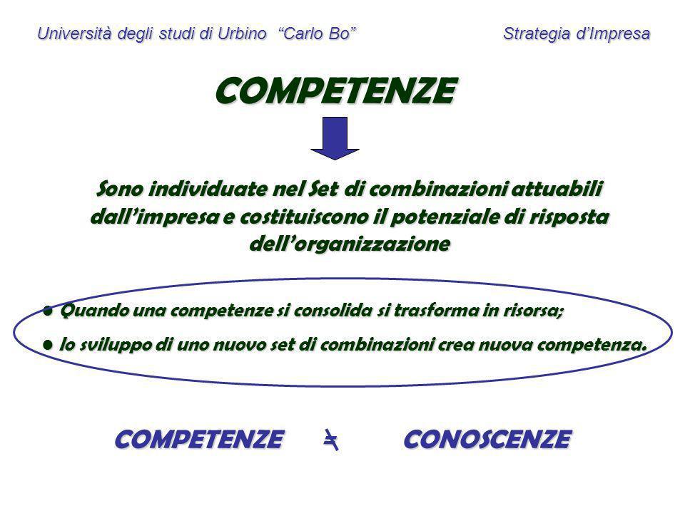 Università degli studi di Urbino Carlo Bo Strategia dImpresa COMPETENZE Sono individuate nel Set di combinazioni attuabili dallimpresa e costituiscono