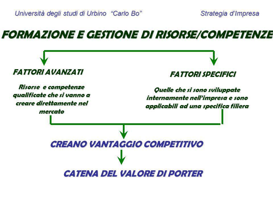 Università degli studi di Urbino Carlo Bo Strategia dImpresa FORMAZIONE E GESTIONE DI RISORSE/COMPETENZE FATTORI AVANZATI FATTORI SPECIFICI Risorse e