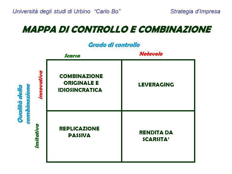 Università degli studi di Urbino Carlo Bo Strategia dImpresa MAPPA DI CONTROLLO E COMBINAZIONE Grado di controllo Qualità della combinazione Imitativa