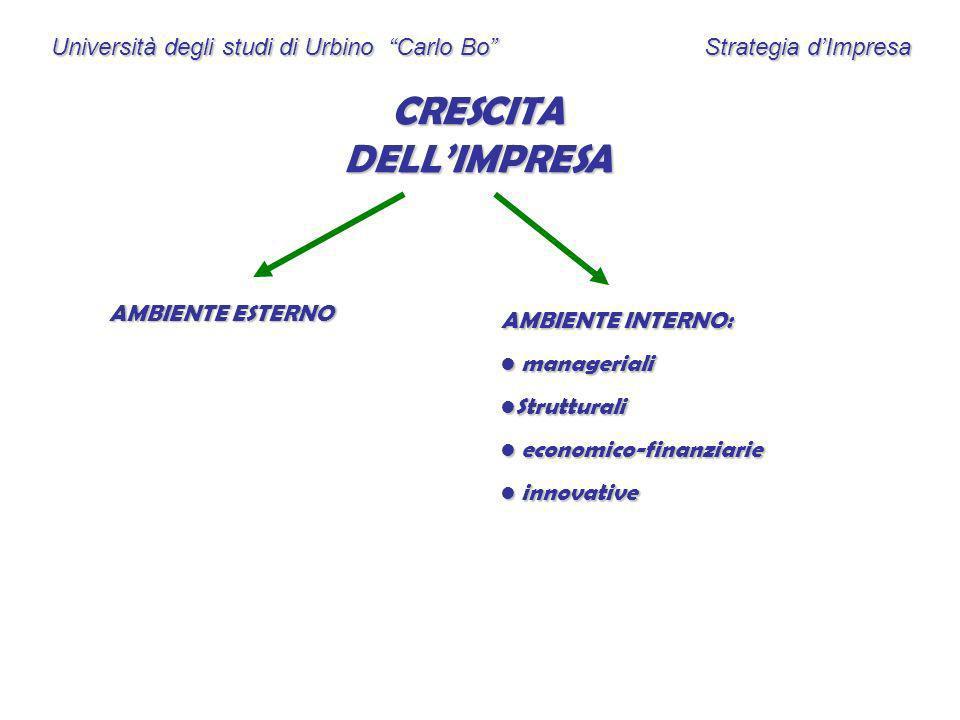 Università degli studi di Urbino Carlo Bo Strategia dImpresa CRESCITA DELLIMPRESA AMBIENTE ESTERNO AMBIENTE INTERNO: manageriali manageriali Struttura