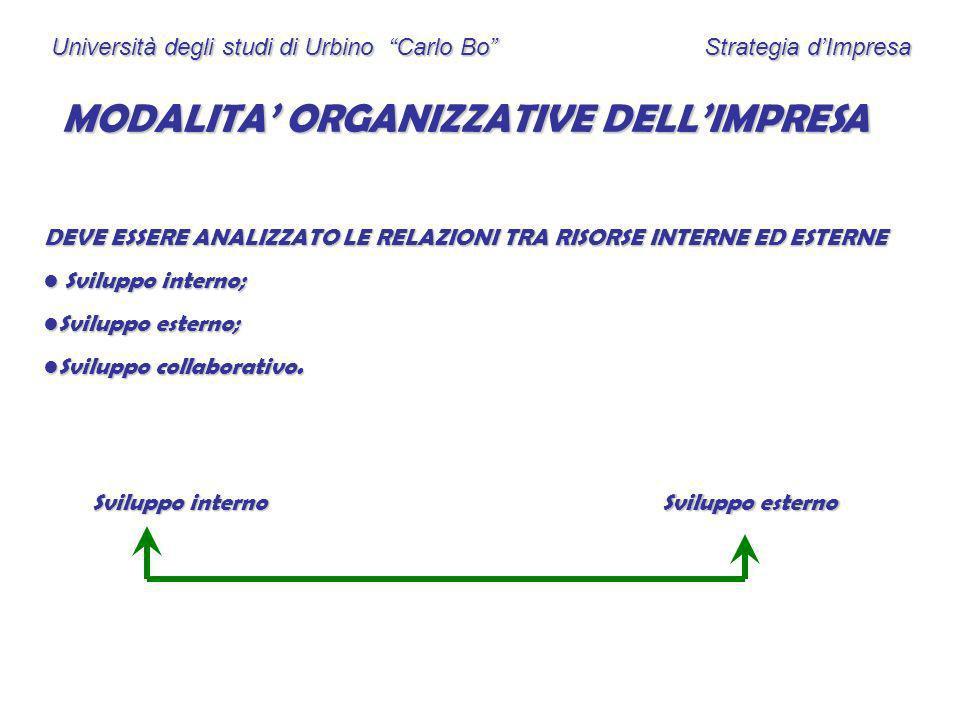 Università degli studi di Urbino Carlo Bo Strategia dImpresa MODALITA ORGANIZZATIVE DELLIMPRESA DEVE ESSERE ANALIZZATO LE RELAZIONI TRA RISORSE INTERN