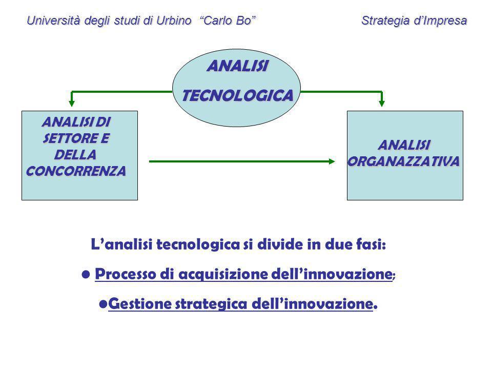 Università degli studi di Urbino Carlo Bo Strategia dImpresa ANALISITECNOLOGICA ANALISI DI SETTORE E DELLA CONCORRENZA ANALISI ORGANAZZATIVA Lanalisi