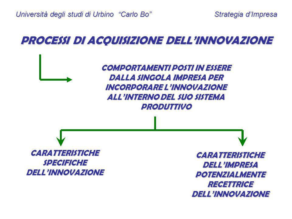Università degli studi di Urbino Carlo Bo Strategia dImpresa PROCESSI DI ACQUISIZIONE DELLINNOVAZIONE COMPORTAMENTI POSTI IN ESSERE DALLA SINGOLA IMPR