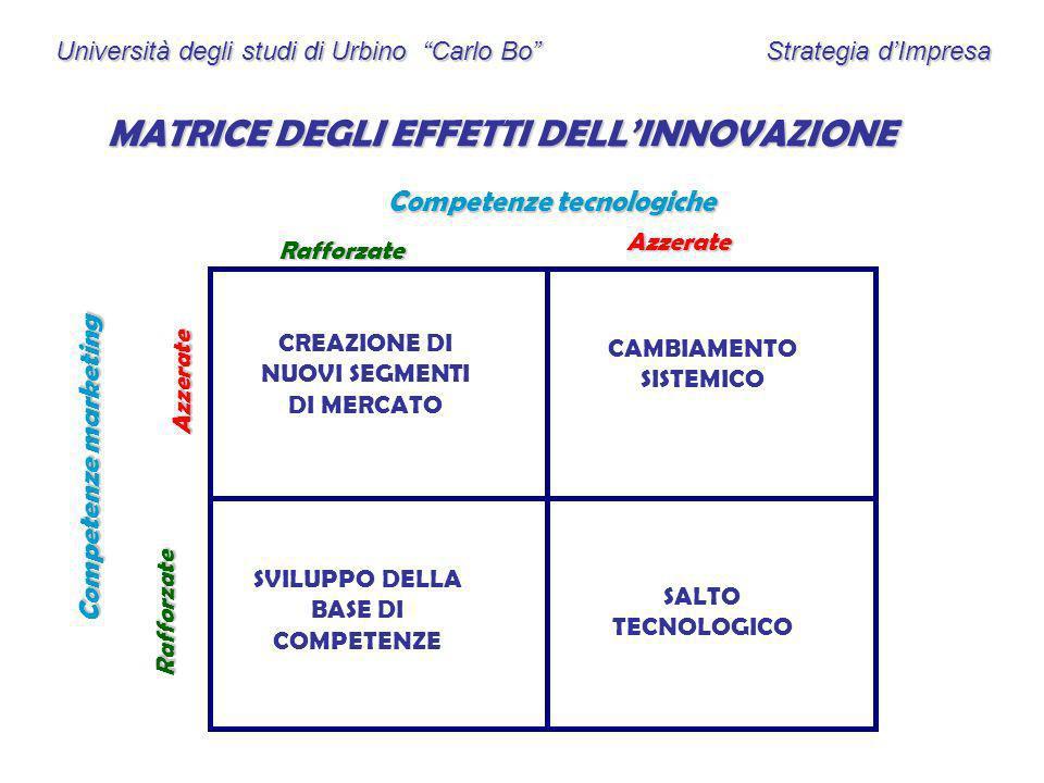Università degli studi di Urbino Carlo Bo Strategia dImpresa MATRICE DEGLI EFFETTI DELLINNOVAZIONE Competenze tecnologiche Competenze marketing Raffor