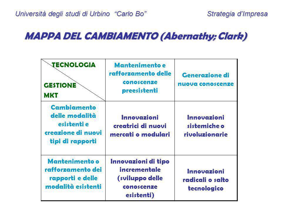 Università degli studi di Urbino Carlo Bo Strategia dImpresa MAPPA DEL CAMBIAMENTO (Abernathy; Clark) TECNOLOGIA GESTIONE MKT Mantenimento e rafforzam