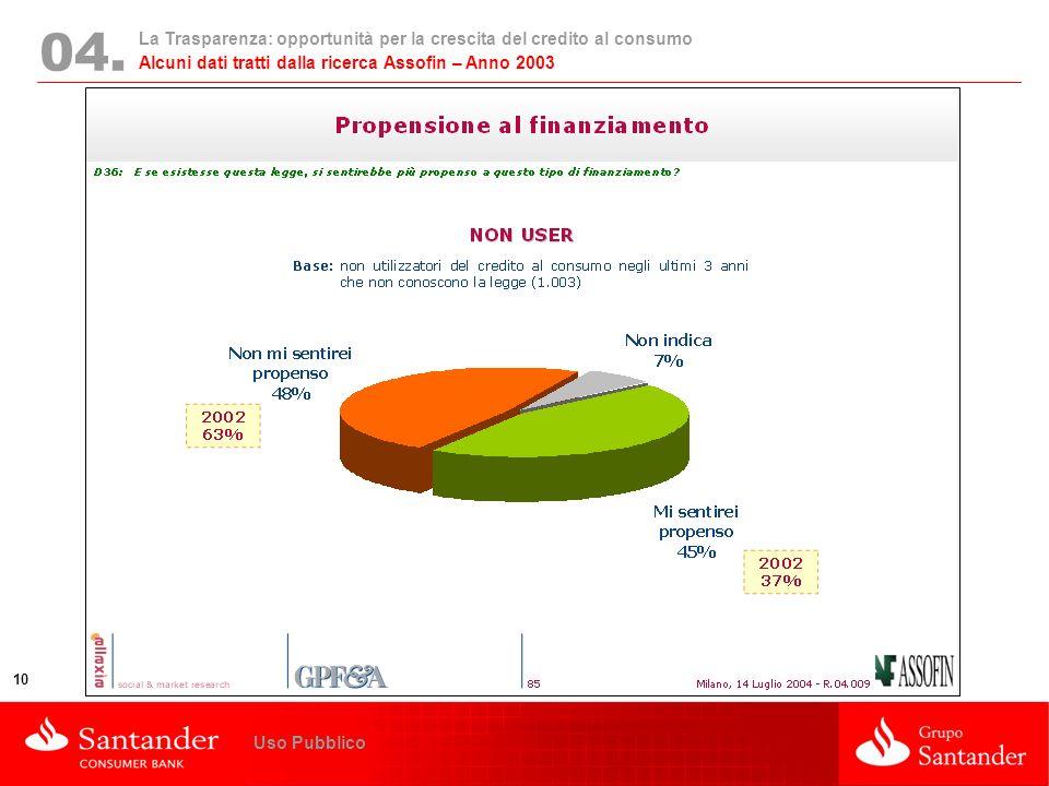 La Trasparenza: opportunità per la crescita del credito al consumo 10 Uso Pubblico 04. Alcuni dati tratti dalla ricerca Assofin – Anno 2003
