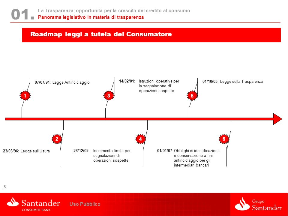 La Trasparenza: opportunità per la crescita del credito al consumo 3 Uso Pubblico 01. Roadmap leggi a tutela del Consumatore Panorama legislativo in m