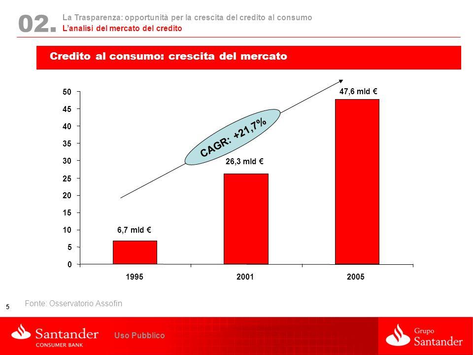 La Trasparenza: opportunità per la crescita del credito al consumo 5 Uso Pubblico 02. Credito al consumo: crescita del mercato CAGR: +21,7% Lanalisi d