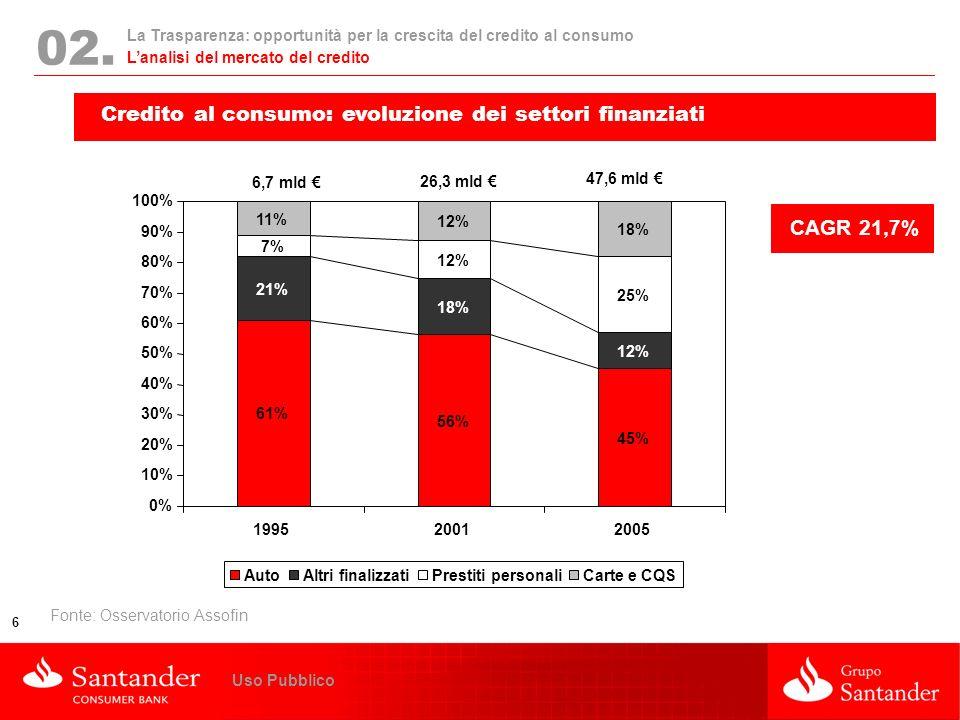 La Trasparenza: opportunità per la crescita del credito al consumo 6 Uso Pubblico 02. Lanalisi del mercato del credito Credito al consumo: evoluzione