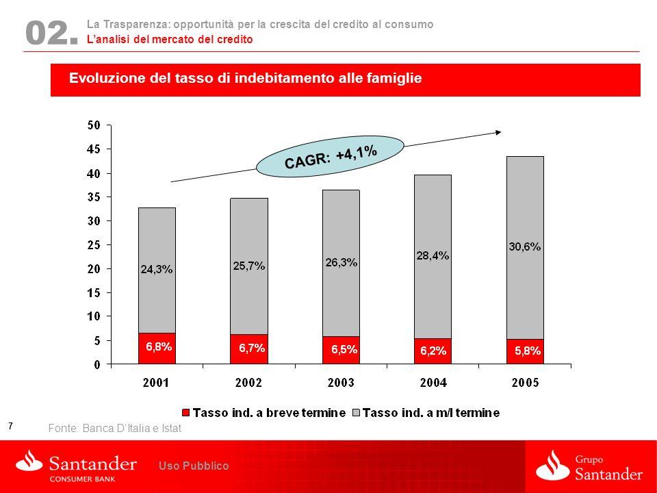 La Trasparenza: opportunità per la crescita del credito al consumo 7 Uso Pubblico 02. Evoluzione del tasso di indebitamento alle famiglie Fonte: Banca