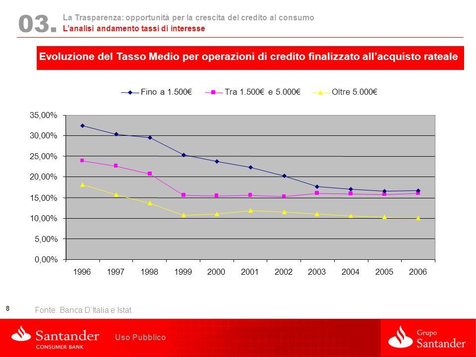 La Trasparenza: opportunità per la crescita del credito al consumo 8 Uso Pubblico 03. Evoluzione del Tasso Medio per operazioni di credito finalizzato