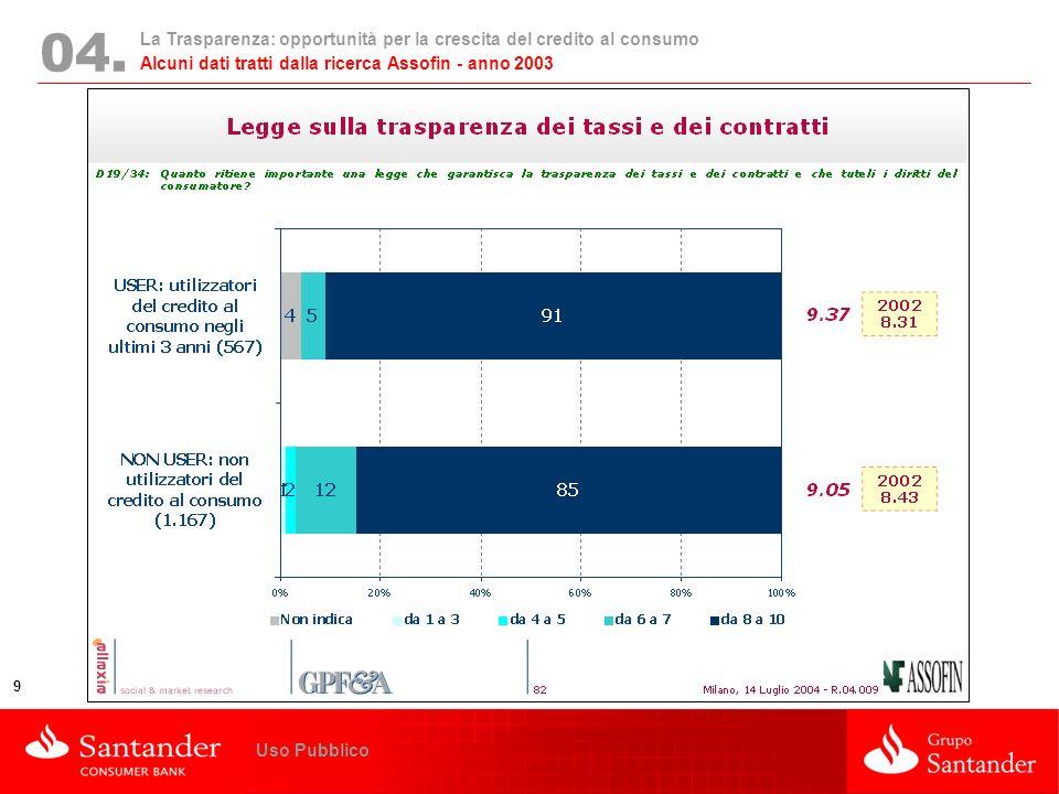 La Trasparenza: opportunità per la crescita del credito al consumo 9 Uso Pubblico 04. Alcuni dati tratti dalla ricerca Assofin - anno 2003