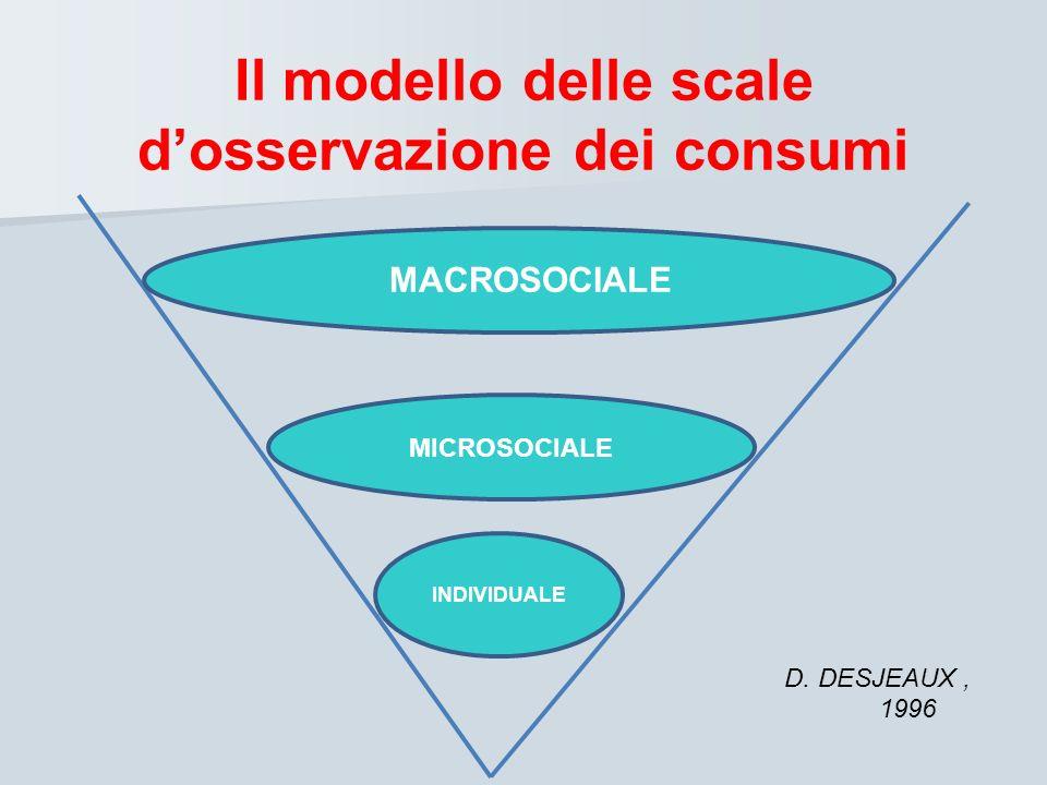 Il modello delle scale dosservazione dei consumi MACROSOCIALE MICROSOCIALE INDIVIDUALE D. DESJEAUX, 1996