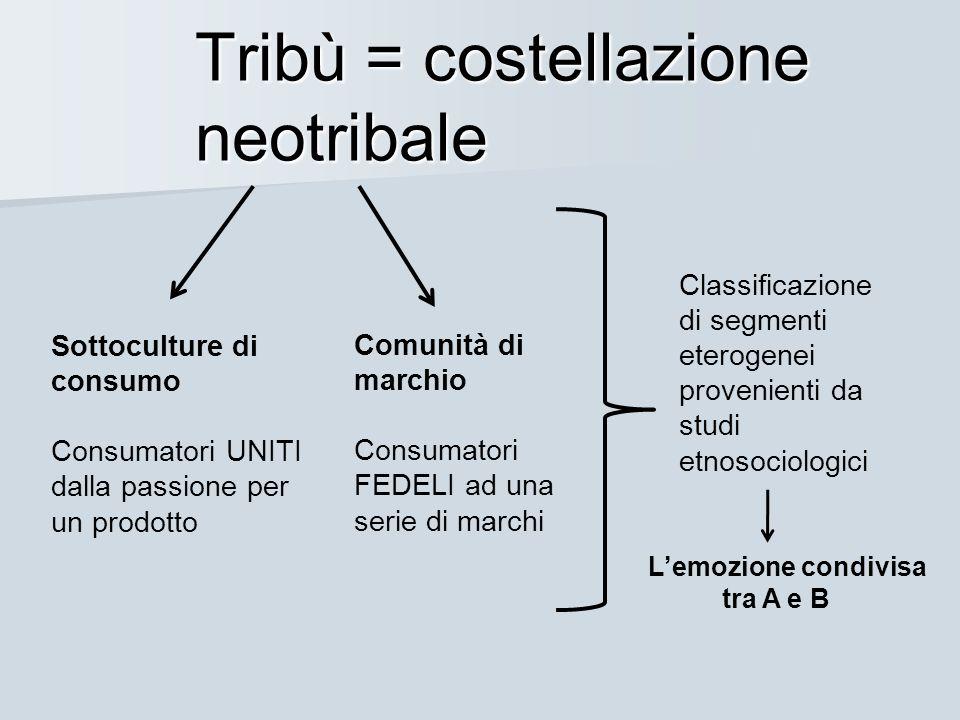 Tribù = costellazione neotribale Sottoculture di consumo Consumatori UNITI dalla passione per un prodotto Comunità di marchio Consumatori FEDELI ad un