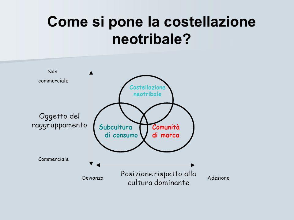 Non commerciale Commerciale DevianzaAdesione Oggetto del raggruppamento Posizione rispetto alla cultura dominante Costellazione neotribale Subcultura