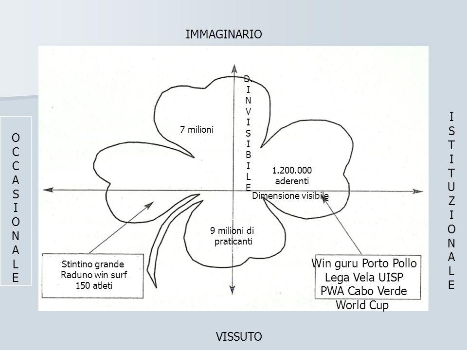 7 milioni IMMAGINARIO OCCASIONALEOCCASIONALE ISTITUZIONALEISTITUZIONALE VISSUTO 1.200.000 aderenti 9 milioni di praticanti Stintino grande Raduno win