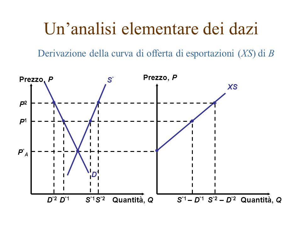 P2P2 P*AP*A D*D* S*S* P1P1 XS Prezzo, P Quantità, Q S *2 – D *2 S *2 D *2 Derivazione della curva di offerta di esportazioni (XS) di B Unanalisi eleme