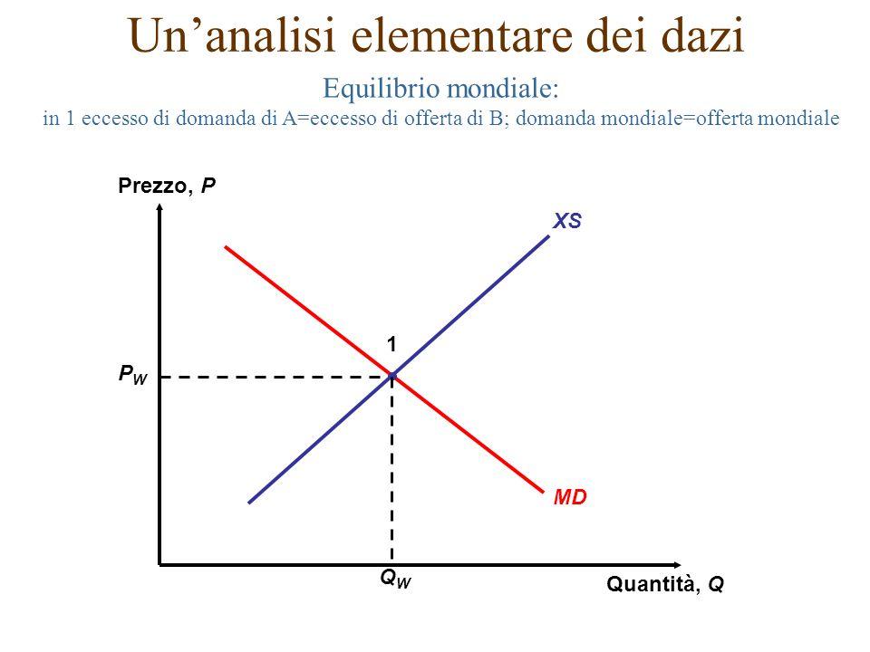 Equilibrio mondiale: in 1 eccesso di domanda di A=eccesso di offerta di B; domanda mondiale=offerta mondiale XS Prezzo, P Quantità, Q MD PWPW QWQW 1 U