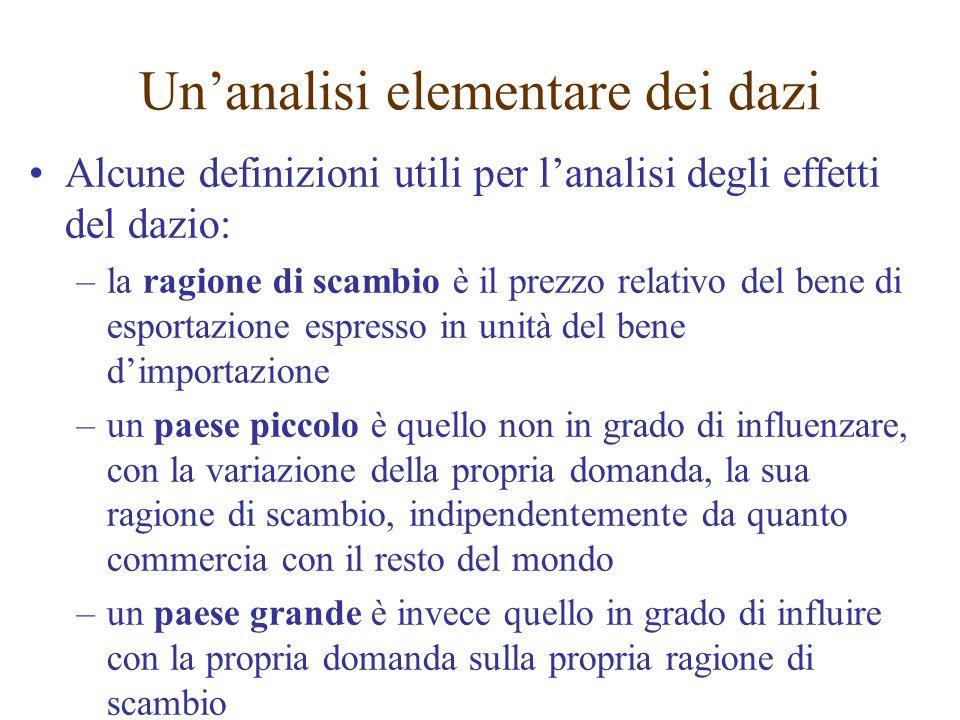 Alcune definizioni utili per lanalisi degli effetti del dazio: –la ragione di scambio è il prezzo relativo del bene di esportazione espresso in unità