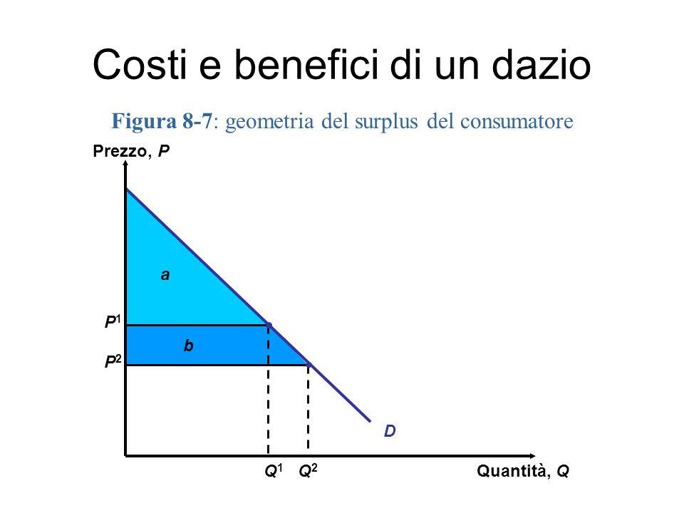 Figura 8-7: geometria del surplus del consumatore Costi e benefici di un dazio a b P1P1 P2P2 D Prezzo, P Quantità, Q Q2Q2 Q1Q1