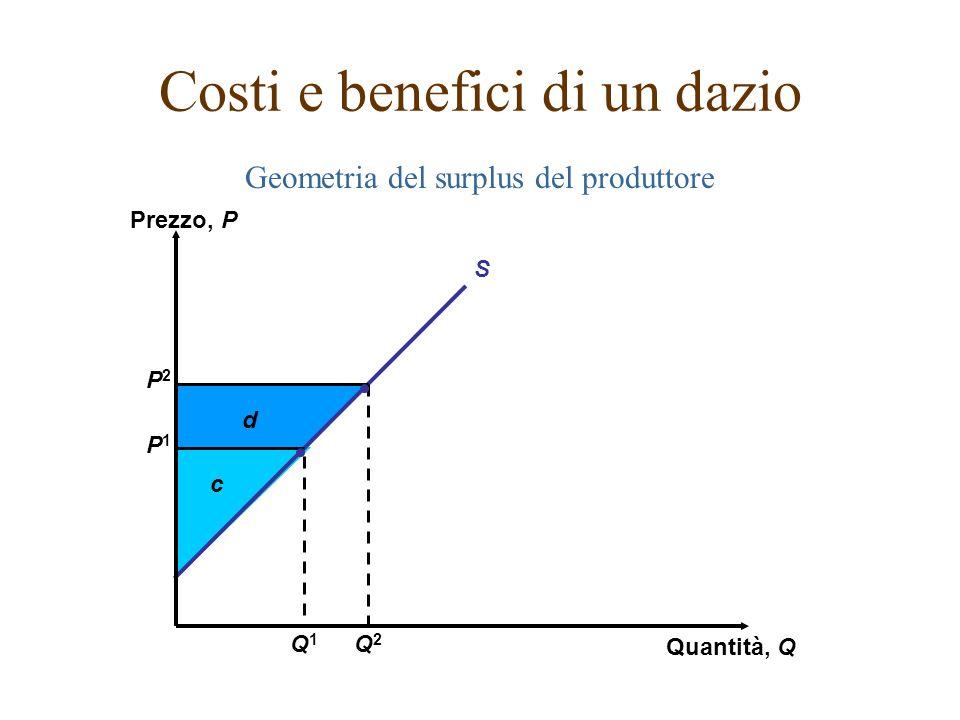 Geometria del surplus del produttore Costi e benefici di un dazio d c P2P2 P1P1 S Prezzo, P Quantità, Q Q2Q2 Q1Q1