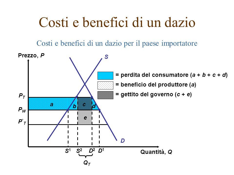 Costi e benefici di un dazio per il paese importatore Costi e benefici di un dazio PTPT PWPW P*TP*T b c d e D a = perdita del consumatore (a + b + c +
