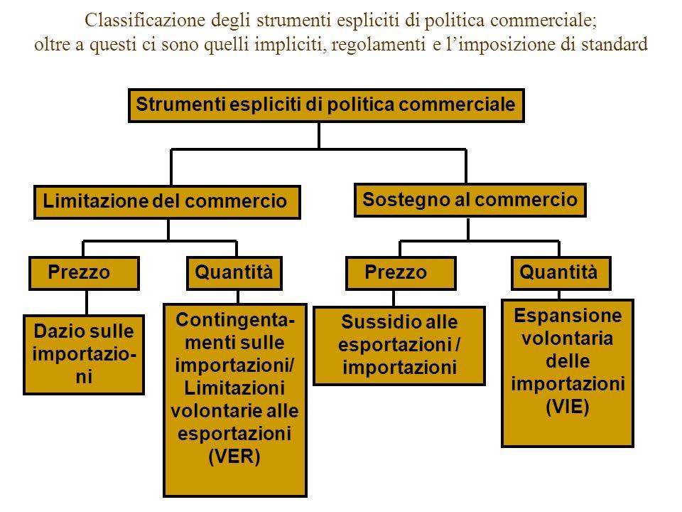 Classificazione degli strumenti espliciti di politica commerciale; oltre a questi ci sono quelli impliciti, regolamenti e limposizione di standard Str