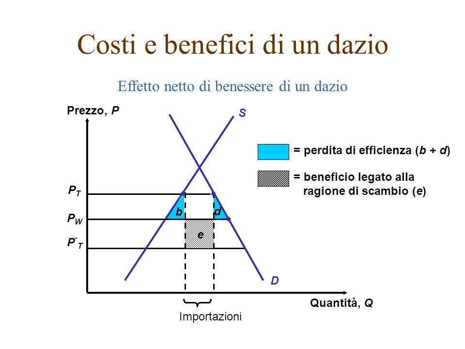 Effetto netto di benessere di un dazio PTPT PWPW P*TP*T b d e D = perdita di efficienza (b + d) = beneficio legato alla ragione di scambio (e) Importa
