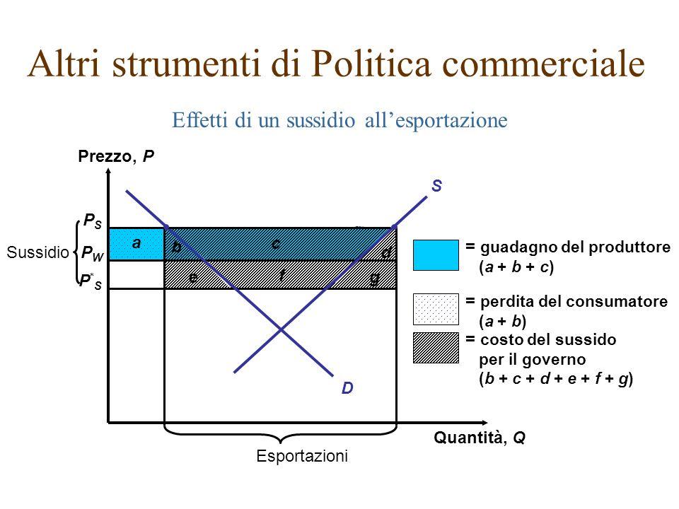 b a Effetti di un sussidio allesportazione Altri strumenti di Politica commerciale PSPS PWPW P*SP*S Prezzo, P Quantità, Q Esportazioni g f e Sussidio