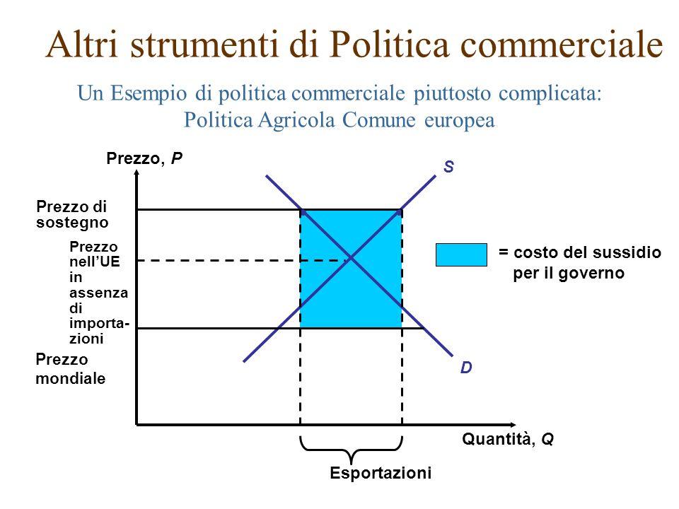 Un Esempio di politica commerciale piuttosto complicata: Politica Agricola Comune europea Altri strumenti di Politica commerciale Prezzo, P Quantità,