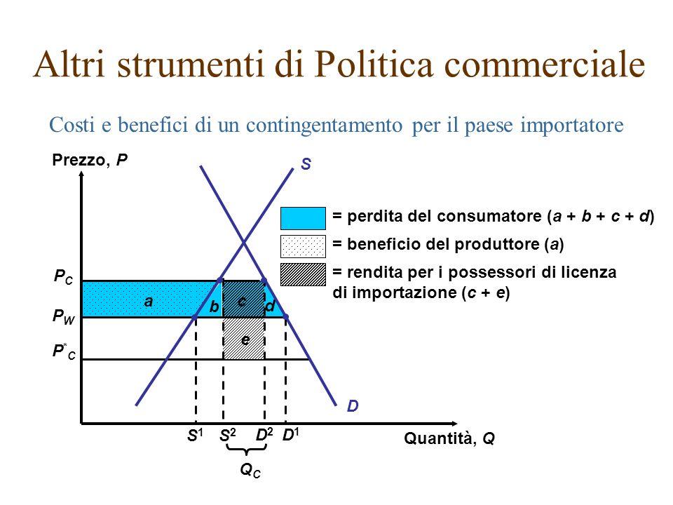 Costi e benefici di un contingentamento per il paese importatore Altri strumenti di Politica commerciale PCPC PWPW P*CP*C b c d e D a = perdita del co