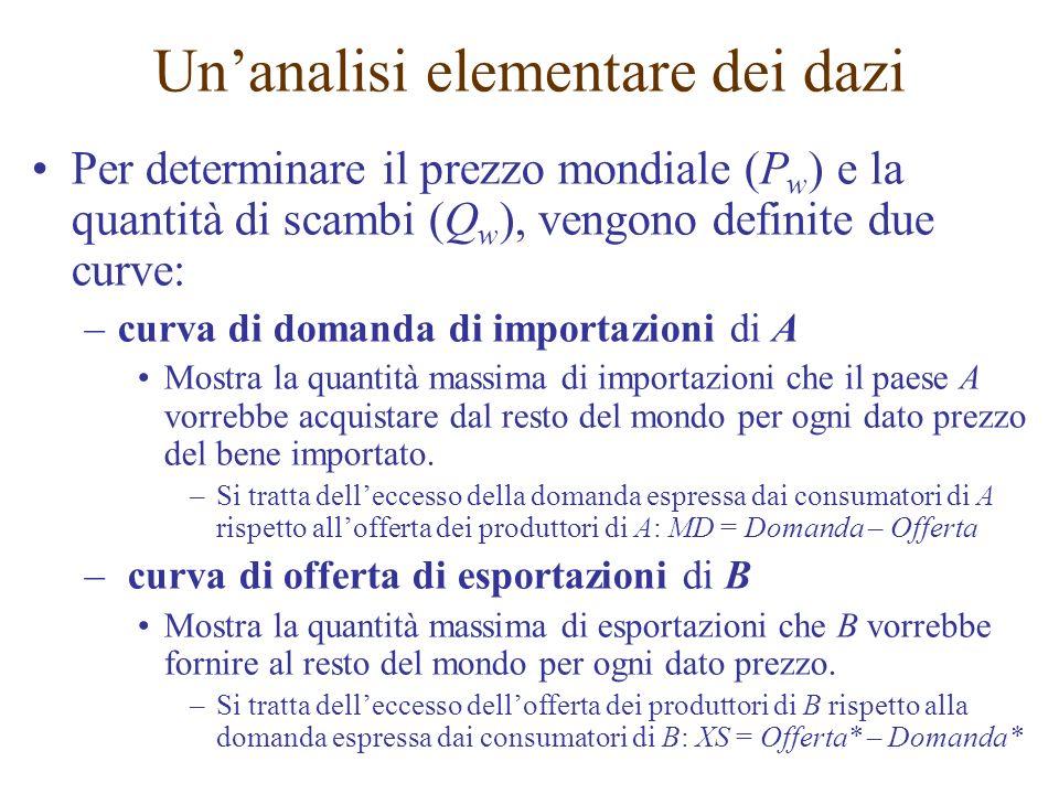 Per determinare il prezzo mondiale (P w ) e la quantità di scambi (Q w ), vengono definite due curve: –curva di domanda di importazioni di A Mostra la