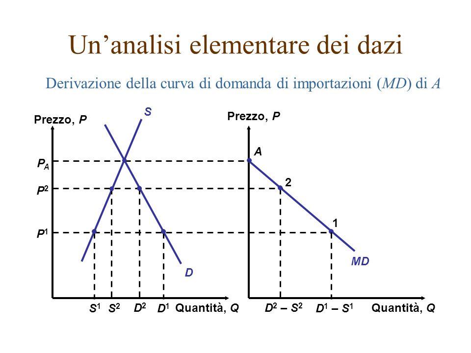 Quantità, Q Prezzo, P Quantità, Q MD D S A PAPA P2P2 P1P1 S2S2 D2D2 D 2 – S 2 2 S1S1 D1D1 D 1 – S 1 1 Derivazione della curva di domanda di importazio