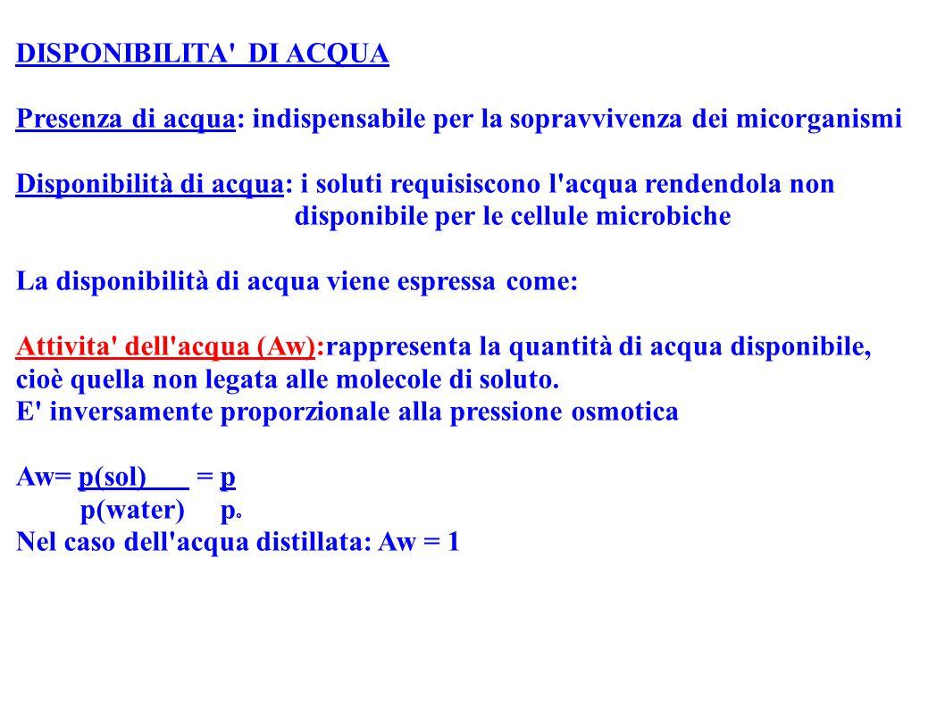 Valori di Aw delle soluzioni di NaCl e saccarosio ______________________________________________________________ Aw NaCl (% in peso) Saccarosio (%in peso) 0,99 1,7 15,4 0,98 3,4 26,0 0,86 18,1 65,6* 0,82 21,5* * Saturazione