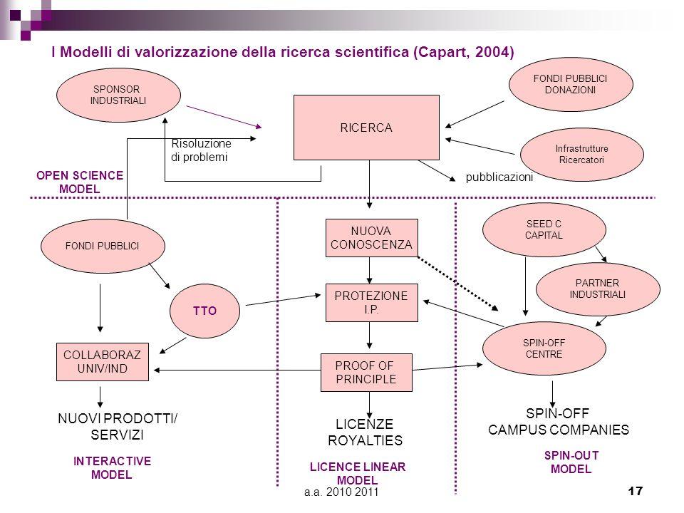a.a. 2010 201117 I Modelli di valorizzazione della ricerca scientifica (Capart, 2004) RICERCA NUOVA CONOSCENZA PROTEZIONE I.P. PROOF OF PRINCIPLE FOND