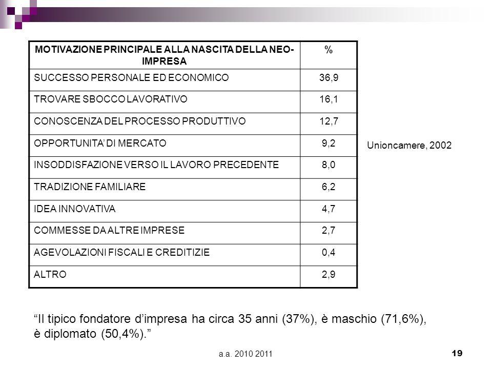 a.a. 2010 201119 MOTIVAZIONE PRINCIPALE ALLA NASCITA DELLA NEO- IMPRESA % SUCCESSO PERSONALE ED ECONOMICO36,9 TROVARE SBOCCO LAVORATIVO16,1 CONOSCENZA