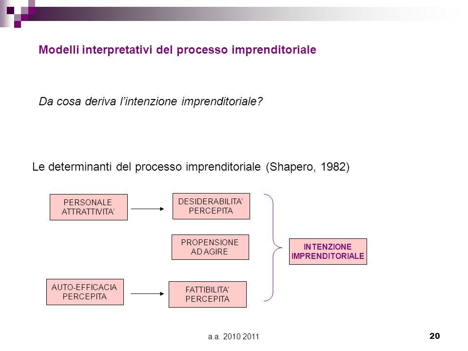 a.a. 2010 201120 Modelli interpretativi del processo imprenditoriale PERSONALE ATTRATTIVITA AUTO-EFFICACIA PERCEPITA FATTIBILITA PERCEPITA PROPENSIONE